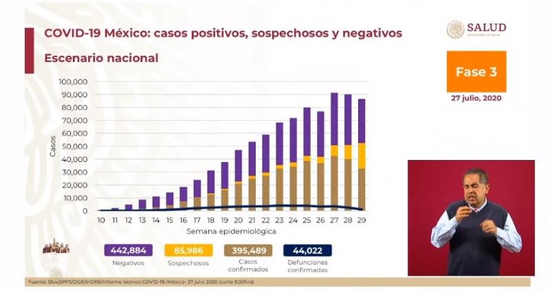 México cerca de los 400 mil casos acumulados de Covid-19