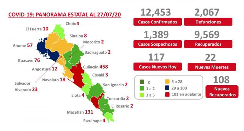 Actualización COVID-19 Sinaloa