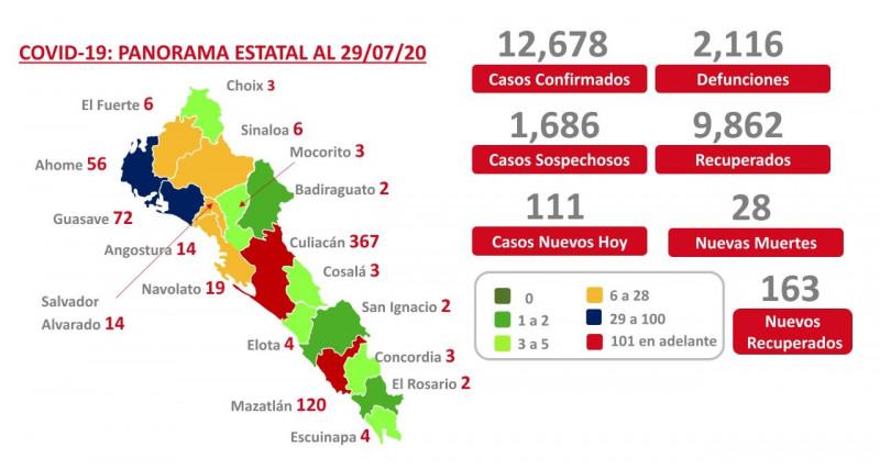 Suman 111 pacientes nuevos por COVID en Sinaloa