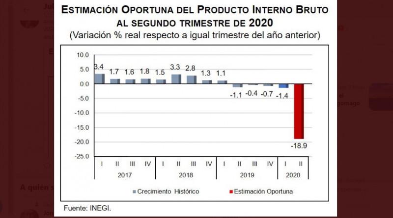 México sufre histórico desplome económico: 18.9% en segundo trimestre de 2020