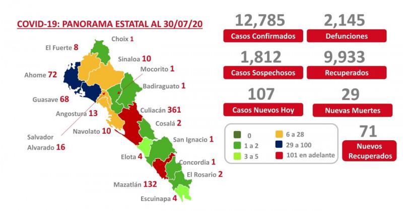 Sinalo alcanza ya los 2 mil 145 casos de Covid