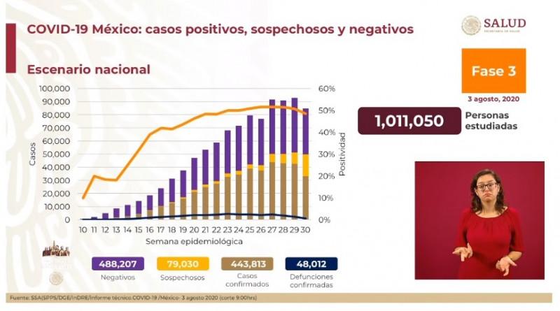 443 mil 813 personas en México han sido confirmadas con Covid-19
