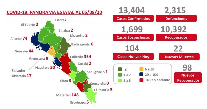 Llega  Sinaloa a los 13 mil 404 enfermos por COVID-19