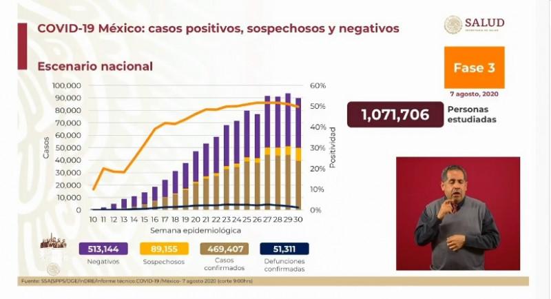 México registra 469 mil 407 casos acumulados y 51 mil 311 defunciones por Covid-19