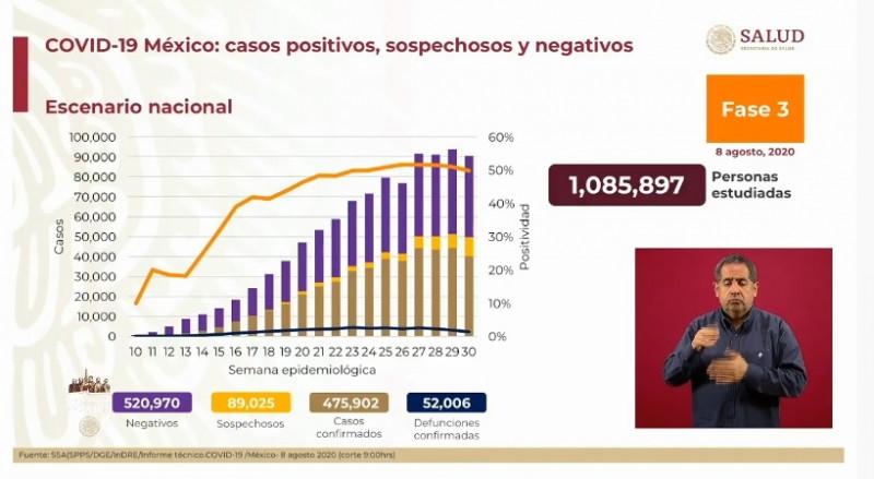 Nayarit, Nuevo León y Coahuila, son los tres estados con más saturación hospitalaria para Covid-19