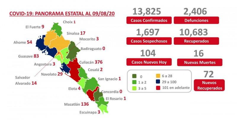 Sinaloa llega a los 2 mil 406 muertos por COVID-19