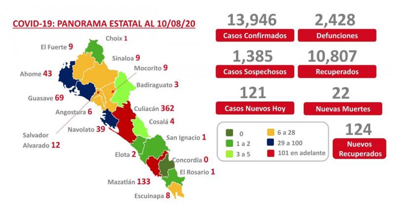 Inicia la semana Sinaloa con 121 casos nuevos de COVID-19