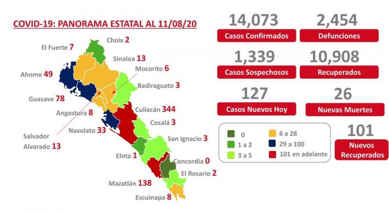 Son ya 2 mi 454 muerto por Covid en Sinaloa