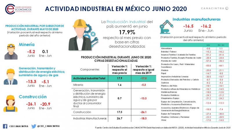 Incrementa actividad industrial en México durante junio: CANACINTRA