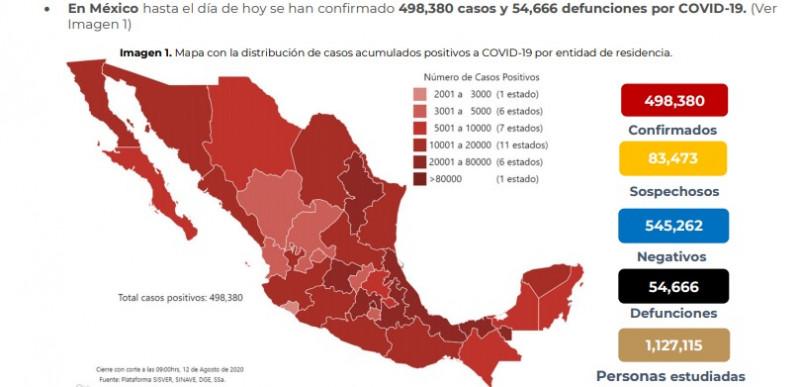 México registra 498 mil 380 casos confirmados y 54 mil 666 defunciones por Covid-19