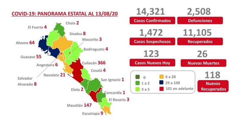 Sinaloa lleva y supera los 2 mil 500 fallecimientos por COVID