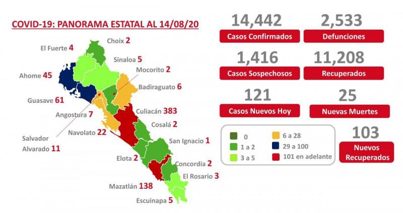 Sinaloa llega a los 2, 533 muertos