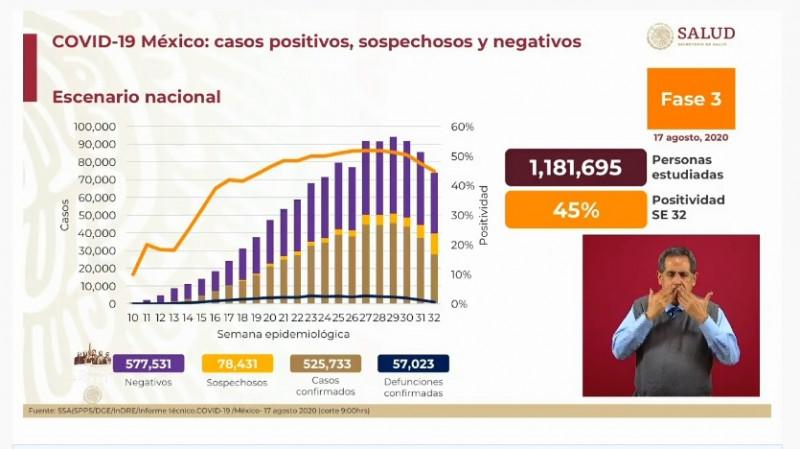 México registra 57 mil 023 fallecidos acumulados por Covid-19 hasta el día de hoy