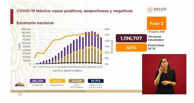 México acumula 531 mil 239 casos confirmados de Covid-19 y 57 mil 774 defunciones