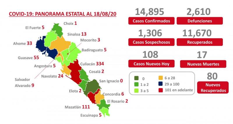 Culiacán, Mazatlán y Guasave con más pacientes activos de COVID-19
