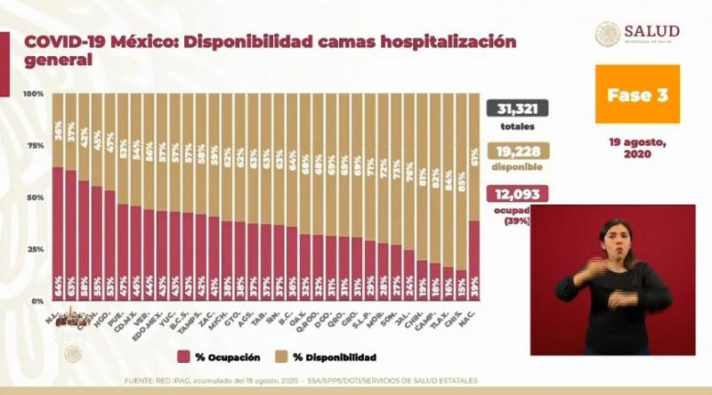 Sinaloa y Sonora tienen 37% y 27% de ocupación hospitalaria general para Covid-19