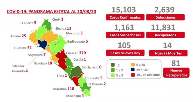 2 mil 639 fallecimientos por Covid en Sinaloa