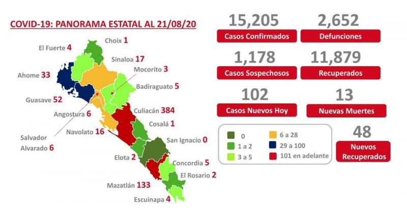 Sinaloa llega esta viernes con 2 mil 652  casos  por covid