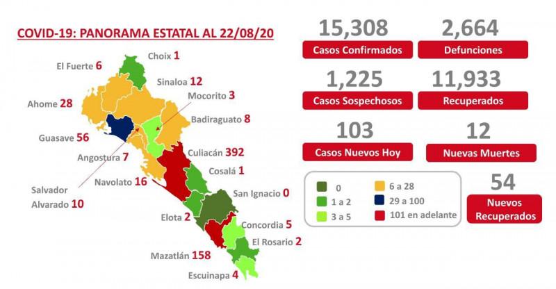Sinaloa llega a las 2 mil 664 muertes por Covid-19