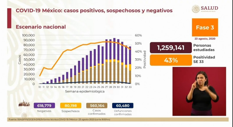 México supera las 60 mil muertes por Covid-19