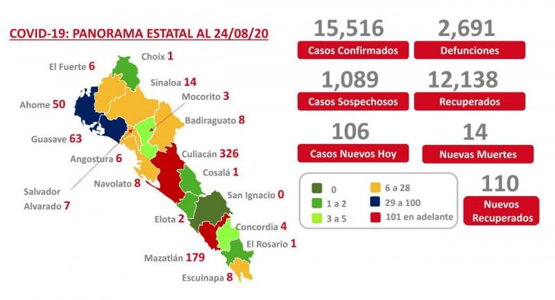 Lidera Mazatlán el primer  lugar en número de contagios