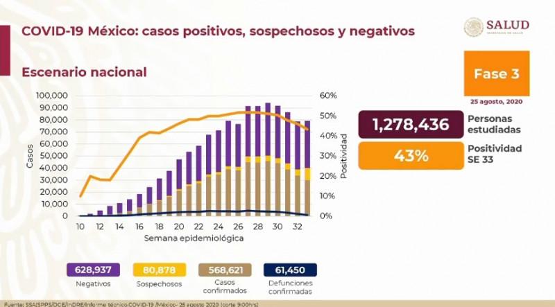 México registra 61 mil fallecimientos y 568 mil casos confirmados de Covid-19 hasta este martes