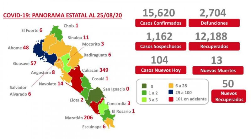 Sinaloa alcanza las 2 mi  704 muertes por COVID