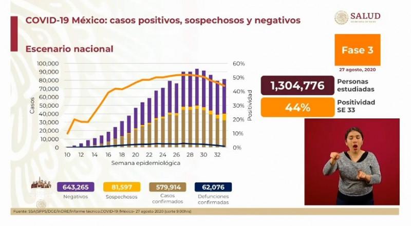 Este jueves México supera los 579 mil contagios de Covid-19 y acumula más de 62 mil defunciones