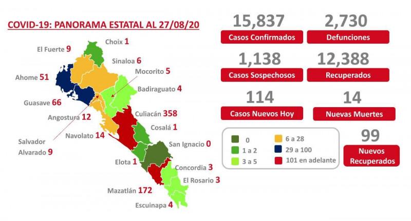 Culiacán, Mazatlán y Guasave concentran el mayor número de defunciones por COVID-19