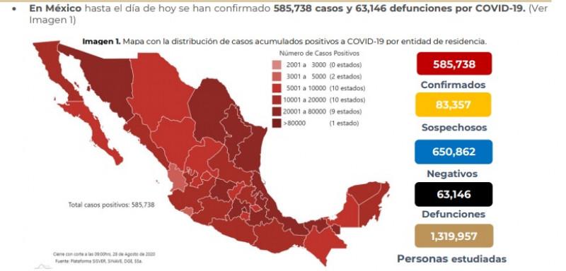 México registra 585,738 casos acumulados y 63,146 defunciones por COVID-19