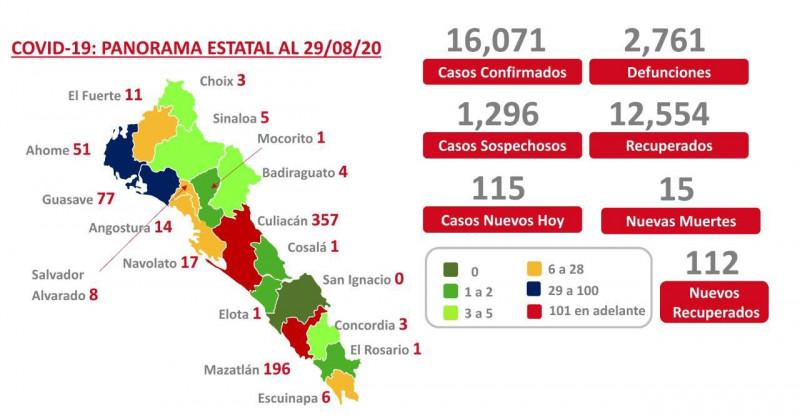 Mueren ya 2 mil 761 persona en Sinaloa por Covid-19