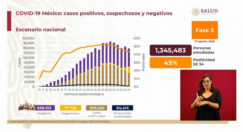 599 mil 560 casos confirmados de Covid-19 hasta este lunes 31 de agosto en México