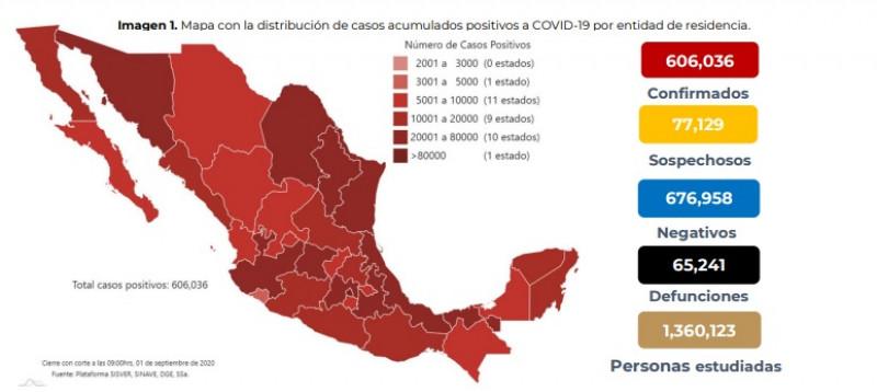 México supera los 600 mil casos acumulados y 65 mil defunciones por Covid-19
