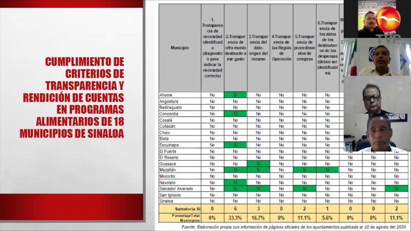 Critican presunta opacidad en compras por pandemia en Mazatlán