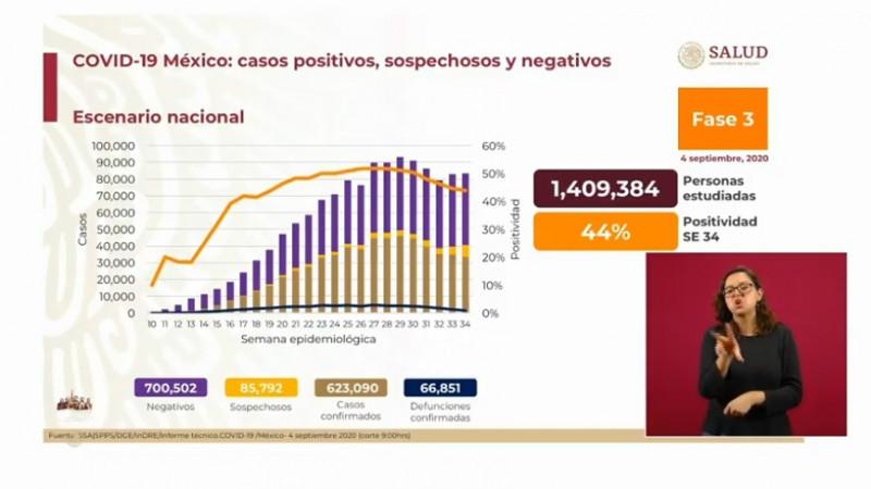 Este viernes México registra 623 mil 090 casos confirmados acumulados de Covid-19