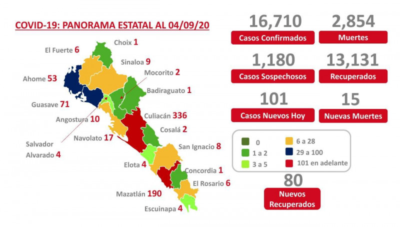 Más de 13 mil personas recuperadas por Covid en Sinaloa