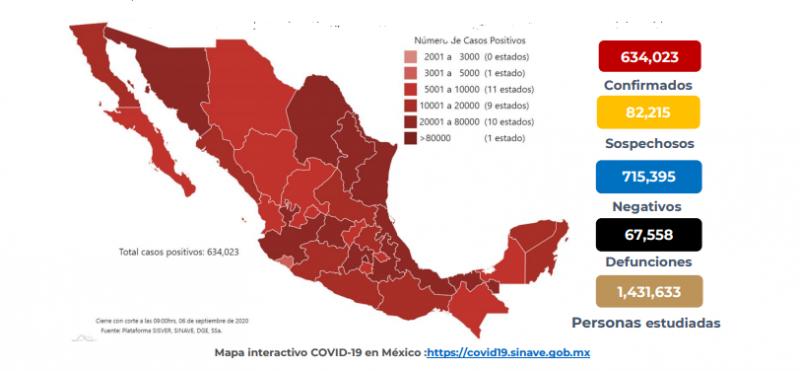 México registra 637,509 casos y 67,781 defunciones por COVID-19 hasta este lunes 7 de septiembre