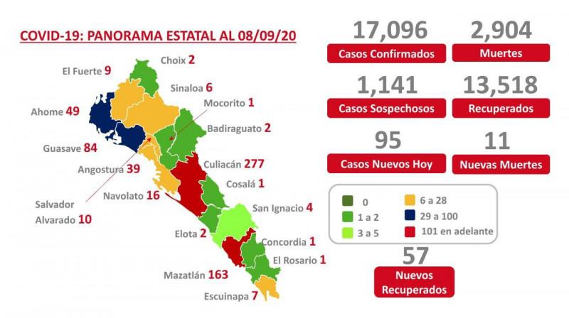 Sinaloa,  a nada de  llegar a las 3 mil muertes por COVID-19