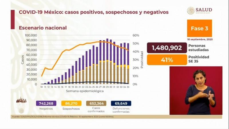 México supera los 650 mil casos confirmados acumulados de Covid-19 y roza las 70 mil defunciones