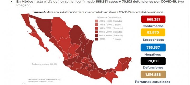 Este domingo, México registra 668 mil 381 casos acumulados de Covid-19 y 70 mil 821 defunciones