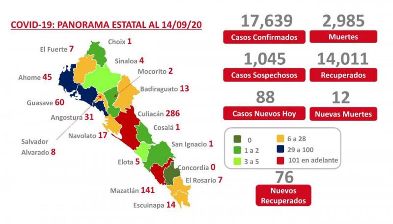 Inicia la semana Sinaloa con 2 mil 985 defunciones por COVID