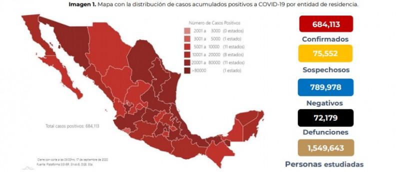 En México se han confirmado 684,113 casos acumulados y 72,179 defunciones por COVID-19