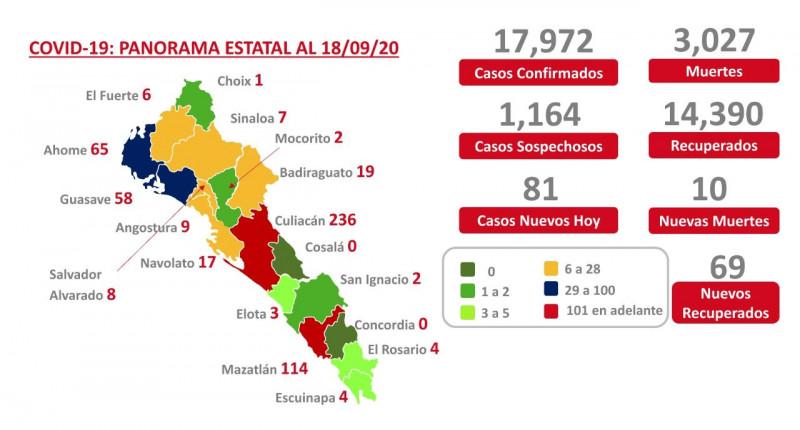 Ligero incremento de casos de COVID-19 en Culiacán