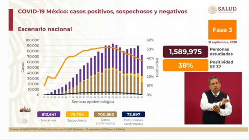 México supera los 700 mil casos acumulados confirmados de Covid-19