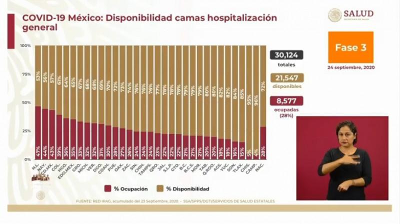 Sinaloa y Sonora tienen 74% y 83% de disponibilidad para atender pacientes de Covid-19