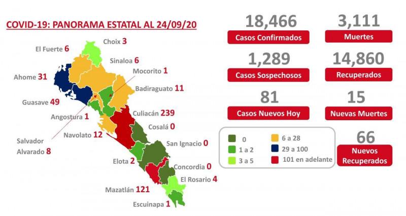 Tres municipios de Sinaloa con cero casos de COVID-19