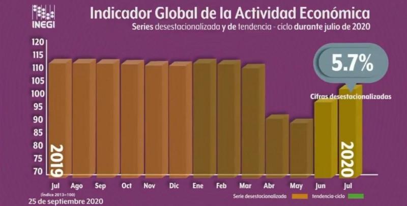 México se recupera económicamente 5.7 % en julio, pero cae un 9.8 % interanual: Inegi