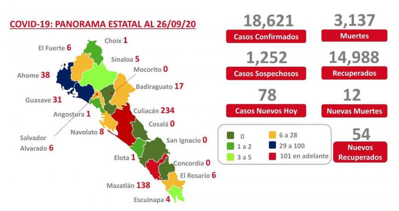 Sinaloa con cuatro municipios en cero