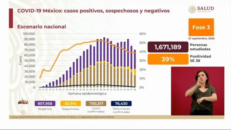 SSA registra 730 mil 317 casos acumulados de Covid-19 y 76 mil 430 fallecimientos por esta enfermedad