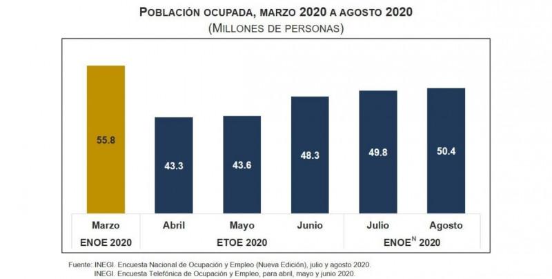 México recupera 608 mil empleos en agosto y registra 5.2% de desempleo a nivel nacional: INEGI